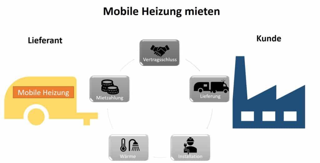 Infografik zwischen Schema Lieferant Kunde bei mobile Heizung mieten